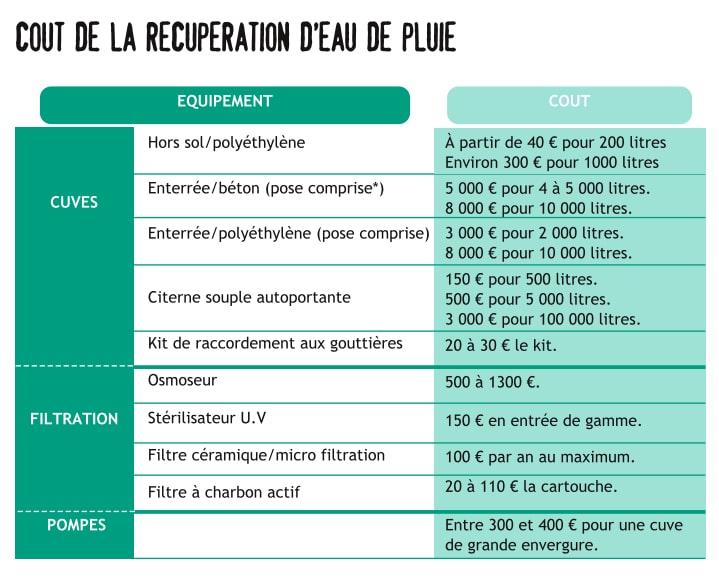 ombien coûte les filtres eau de pluie