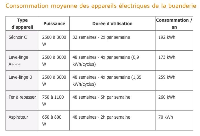 combien chaque appareils consomment electricité
