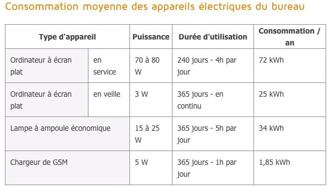 combien les appareils consomment electricité