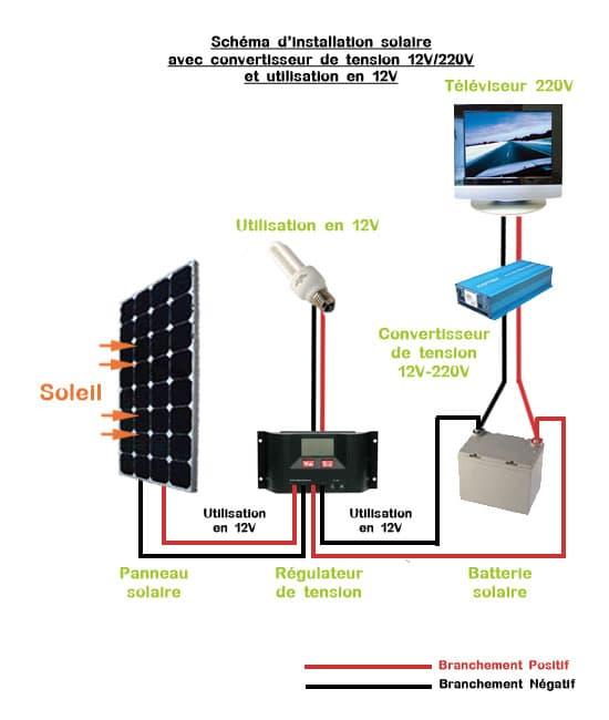 Installer des panneaux solaires dans un camion am nag van ou camping car - Comment installer des panneaux solaires ...