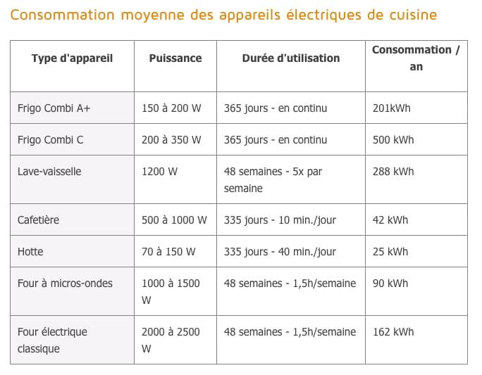 combien les appareils consommation electricité