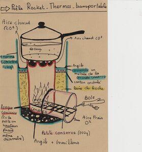 fabriquer son propre poele Rocket DIY