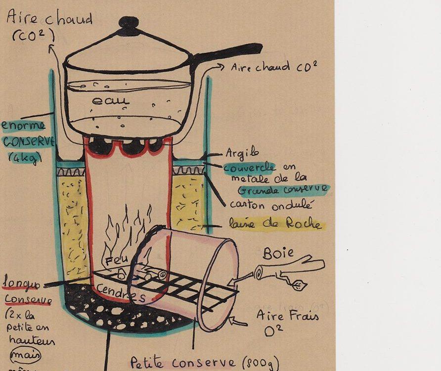 fabriquer son propre poele Rocket DIY Toits alternatifs